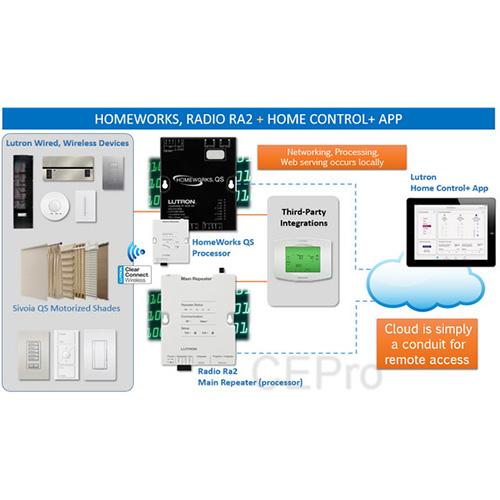 Lutron Homeworks Wiring Diagram from www.stockholmlighting.com
